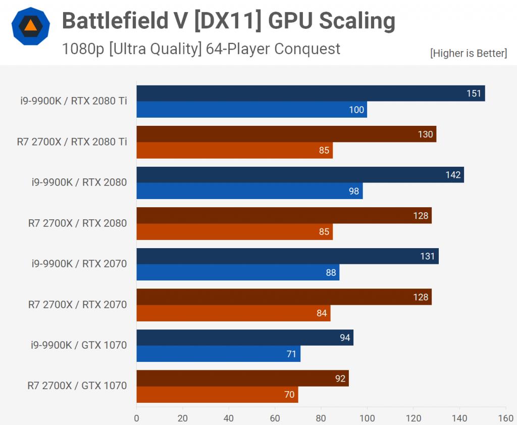 El Intel Core i9-9900K y el AMD Ryzen 7 2700X muestran su poder en Battlefield V