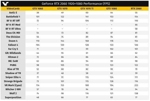 Primeros Benchmarks y rendimiento de la Nvidia RTX 2060