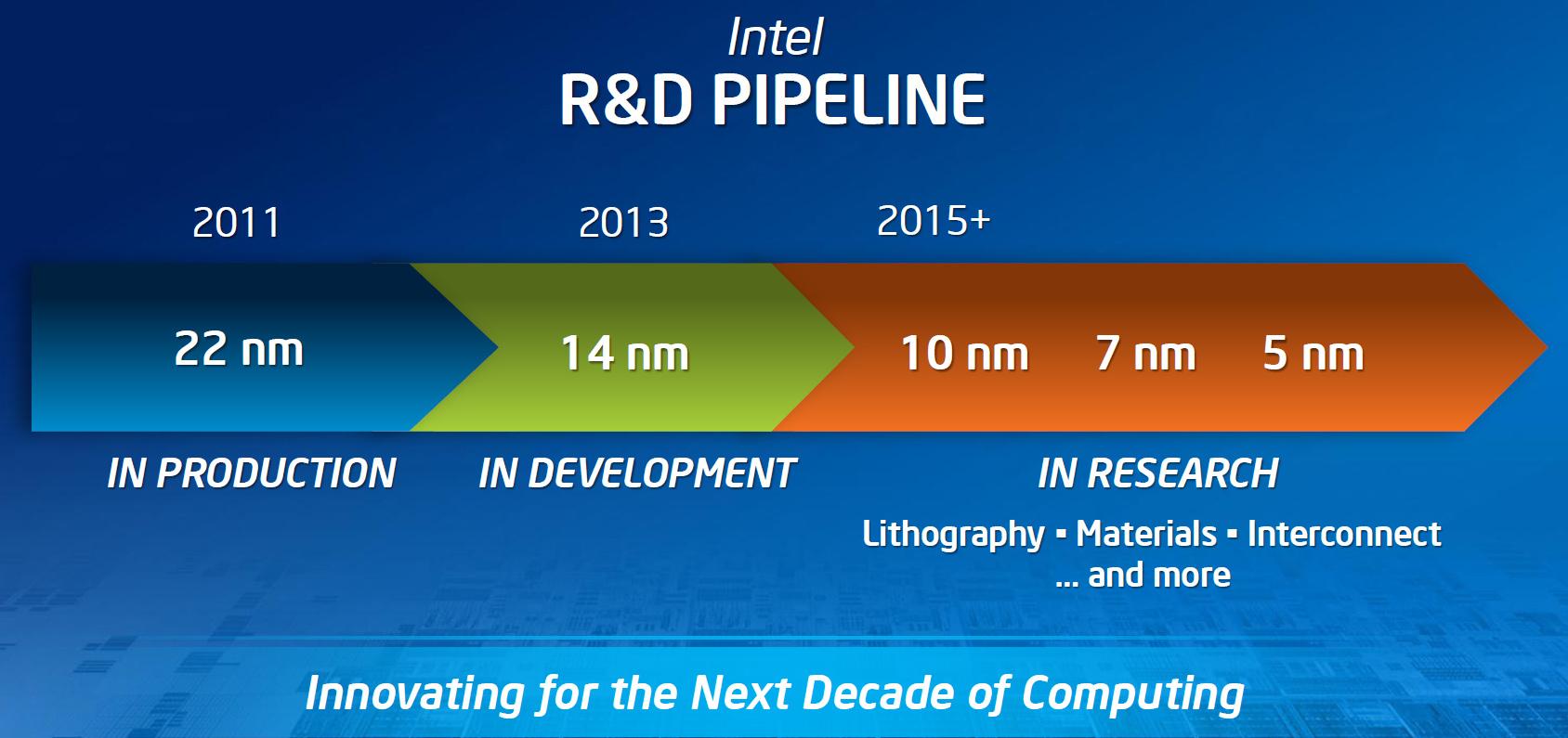 Intel podría pasar de los 10 nm a los 7nm en sus próximos procesadores