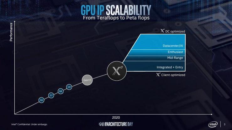 Intel Xe será el nombre de las GPUs que prepara Intel para 2020