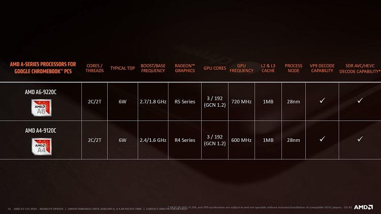 Así es la nueva serie de procesadores Ryzen 3000 de AMD