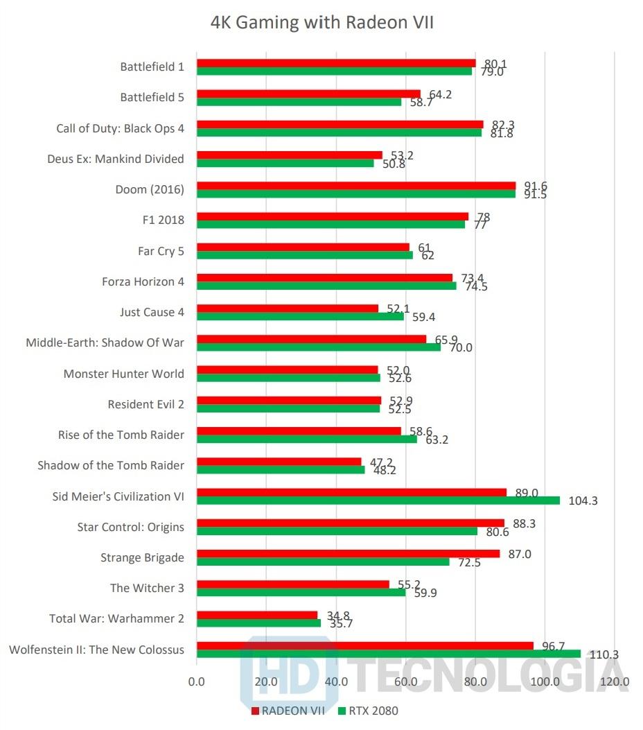 Así rinde la AMD Radeon VII frente a la RTX 2080 de Nvidia en sus primeros benchmarks