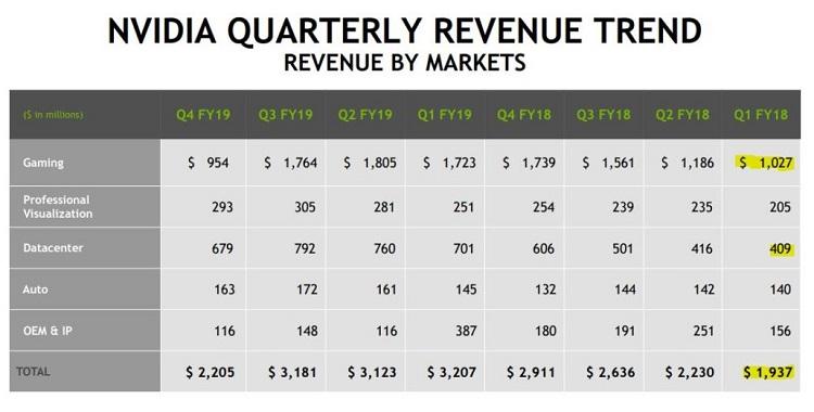 Los ingresos de Nvidia caen un 45% en el sector gaming