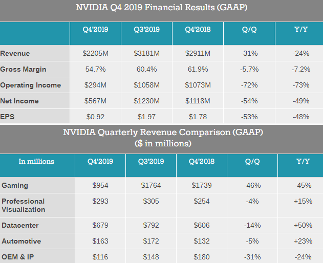 Nvidia sufre un desplome de hasta el 24 % de todos sus activos
