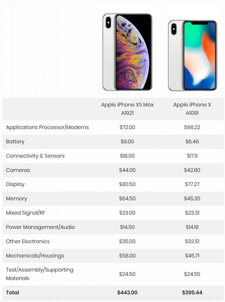 Esto es lo que le cuesta a Apple fabricar el Iphone X y XS Max