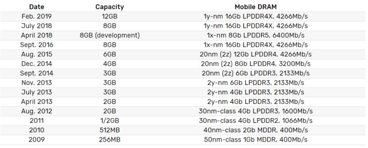 Samsung anuncia la memoria DRAM LPDDR4X de 12GB