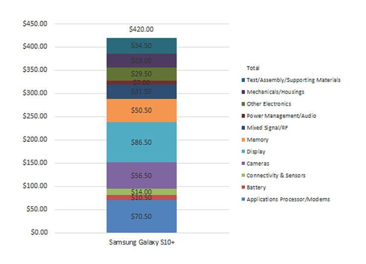 Esto es lo que le cuesta a Samsung fabricar el Samsung Galaxy S10 Plus