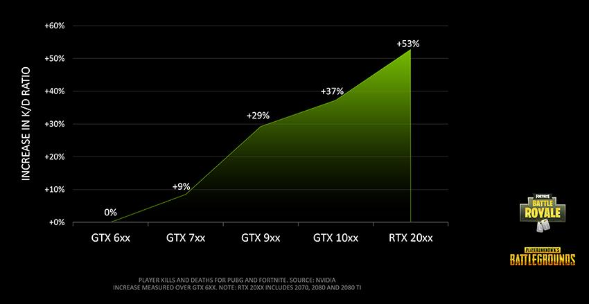 Nvidia asegura que su hardware nos hace mejores en los Battle Royale