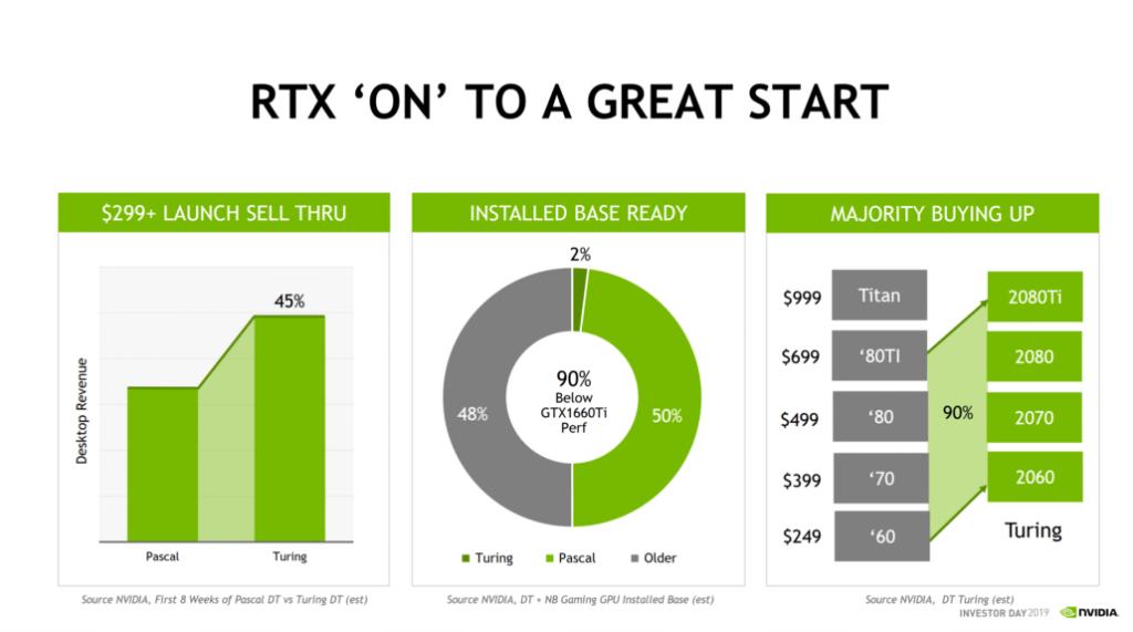 Las GPU Turing de Nvidia han vendido un 45% más que Pascal