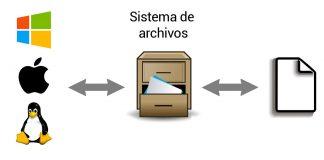 Diferencias entre los sistemas de archivos