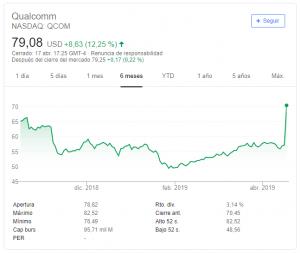 Qualcomm gana 30.000M$ en bolsa por el acuerdo de los módems 5G con Apple