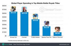 Los Battle Royale para smartphones han generado 2.000 millones de dólares en dos años