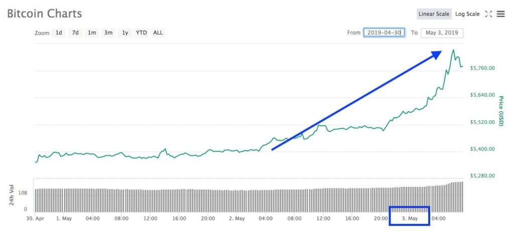 El Bitcoin sigue subiendo y sobrepasa los 5.800 dólares