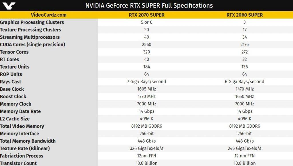 Especificaciones de las Nvidia GeForce RTX 2070 Super y 2060 Super