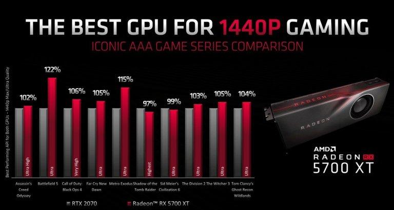 Se filtran los precios de la AMD Radeon RX 5700 y RX 5700 XT