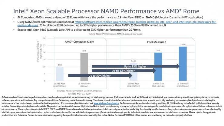 Intel hace el ridículo hablando de las CPUs EPYC Rome de AMD