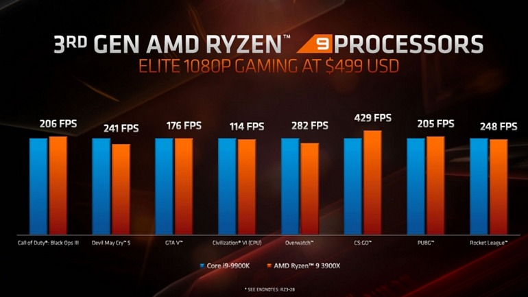 AMD compara sus Ryzen 3000 con los Intel Core i9