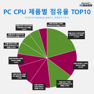 La cuota de mercado de CPUs de Intel es superada por AMD en Japón y Corea del Sur