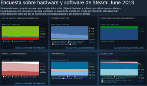 AMD sigue perdiendo cuota de mercado en Steam frente a Intel y NVIDIA