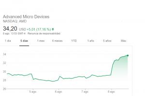 Las acciones de AMD suben un 17% tras la presentación de ls EPYC Rome