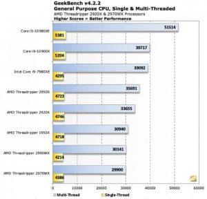El Intel Core i9-10980XE es un 30% más potente que el AMD Ryzen Threadripper 2950X
