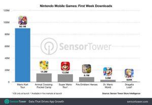 En una semana Mario Kart Tour consigue 90 millones de descargas