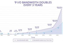 PCI-Express 6.0: Las especificaciones se anunciarán en 2021